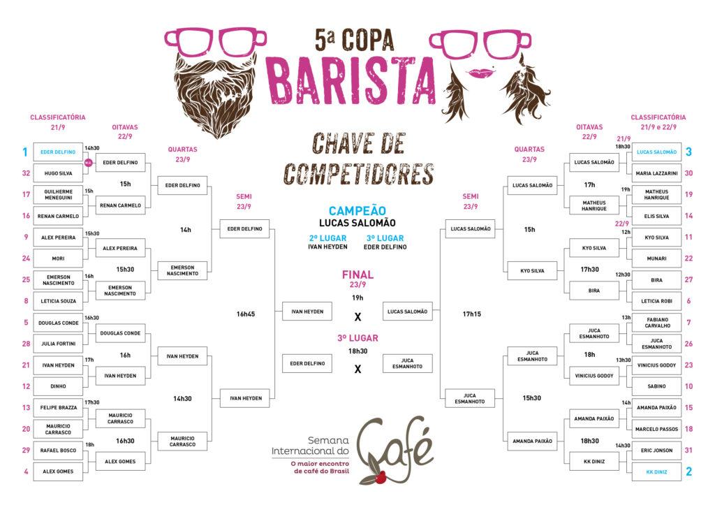 tabela-resultado-copa-barista