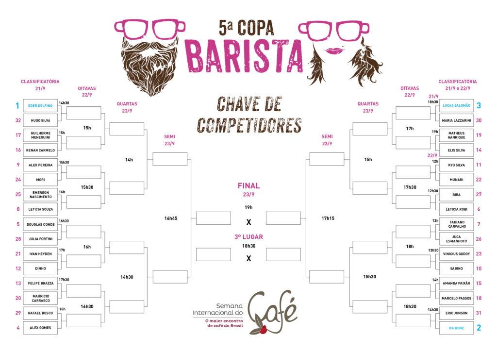 tabela-sorteio-5-copa-barista